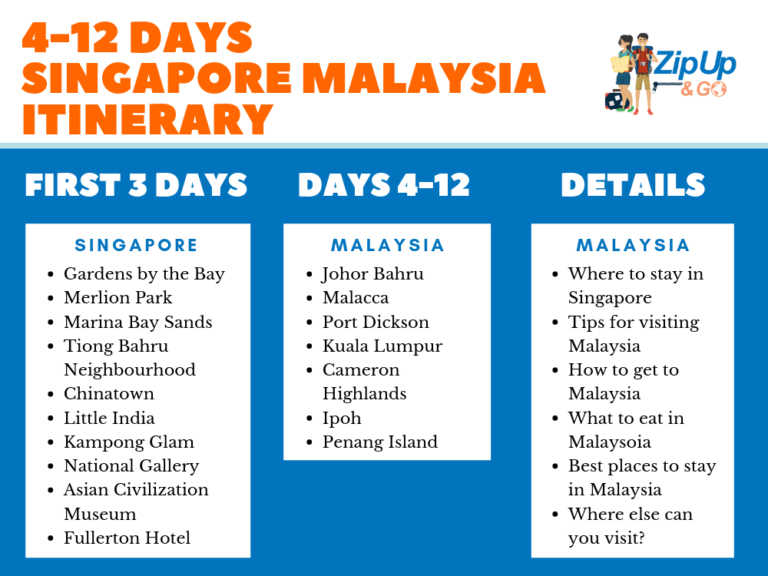 Singapore Malaysia Itinerary - Zip Up And Go!